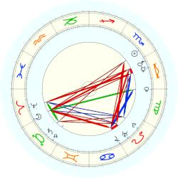 Pope Clement XIV - natal chart (noon, no houses)