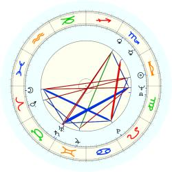 Anne Rice - natal chart (noon, no houses)