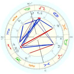 Bill Rodgers - natal chart (Placidus)
