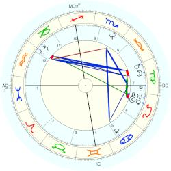 Cary Stayner - natal chart (Placidus)
