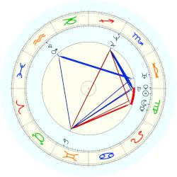 Lance Armstrong - natal chart (noon, no houses)