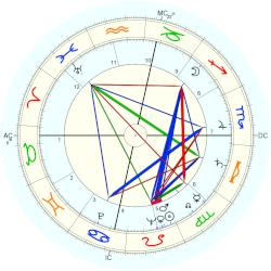 Jim Reeves - natal chart (Placidus)