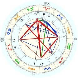 Birth Defect: Heart 36394 - natal chart (Placidus)