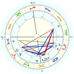 Kenneth Buntion - natal chart (Placidus)