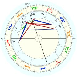 Beth Brode - natal chart (Placidus)