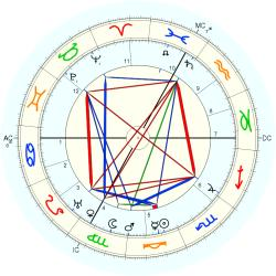 Jules Bonnot - natal chart (Placidus)