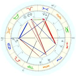 Kitty Raymond - natal chart (Placidus)