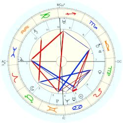 Therese Leclerc - natal chart (Placidus)