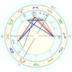 Paul (1915) Bertrand - natal chart (Placidus)