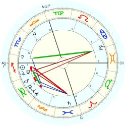 Homicide Child Victim 37449 - natal chart (Placidus)