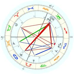 Howard Stern - natal chart (Placidus)