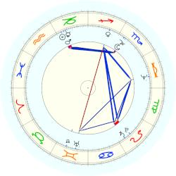 Laura Schlessinger - natal chart (noon, no houses)