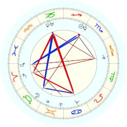 Eugène Ionesco - natal chart (noon, no houses)