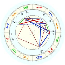 Corie Blount - natal chart (noon, no houses)