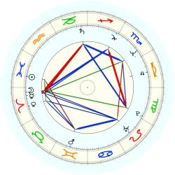 Mike (1959) Wallace - natal chart (noon, no houses)