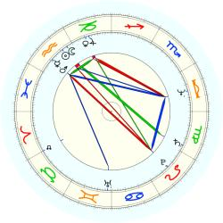 Greg Popovich - natal chart (noon, no houses)