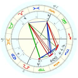 Sports: Basketball game 37801 - natal chart (Placidus)