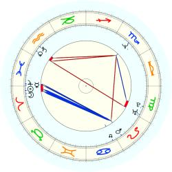 Sports: Basketball lease 37803 - natal chart (noon, no houses)
