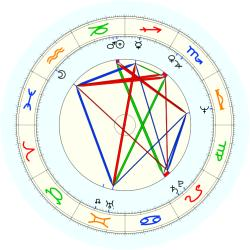 Sports: Basketball move 37806 - natal chart (noon, no houses)