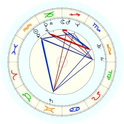 Sharone Wright - natal chart (noon, no houses)