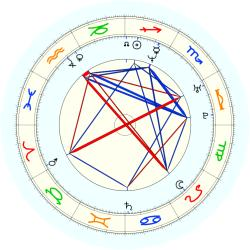 Shandon Anderson - natal chart (noon, no houses)