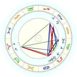 Stacey Augmon - natal chart (noon, no houses)