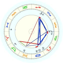 John Crotty - natal chart (noon, no houses)