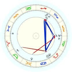 Rick Fox - natal chart (noon, no houses)