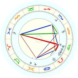 Henry (1965) James - natal chart (noon, no houses)