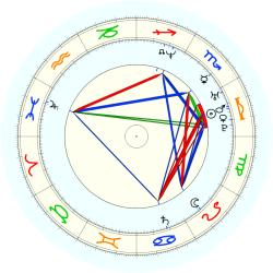 Anthony (1974) Johnson - natal chart (noon, no houses)