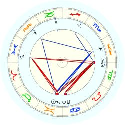 Bryant Reeves - natal chart (noon, no houses)