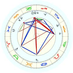 Don Reid - natal chart (noon, no houses)