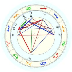 Chris Webber - natal chart (noon, no houses)