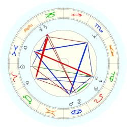 Mark Brooks - natal chart (noon, no houses)
