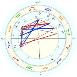 Phil Mickelson - natal chart (Placidus)