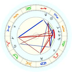 Fuzzy Zoeller - natal chart (noon, no houses)