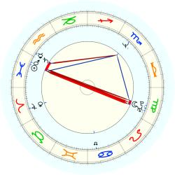 Todd Bodine - natal chart (noon, no houses)