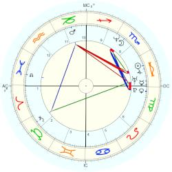 Nancy Kerrigan - natal chart (Placidus)