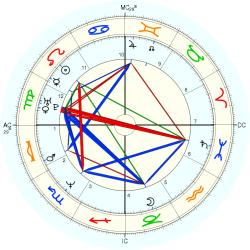 Chris (1965) Miller - natal chart (Placidus)