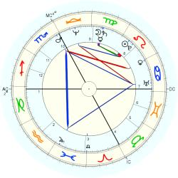 Tom Kelly - natal chart (Placidus)
