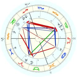 Luciano Nizzola - natal chart (Placidus)
