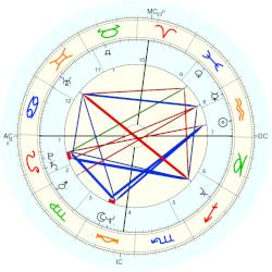 Mortality: Gandhi assassination - natal chart (Placidus)