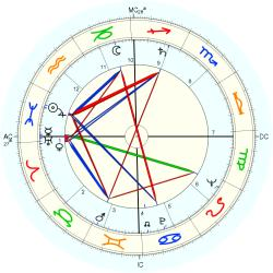 James Leo Herlihy - natal chart (Placidus)