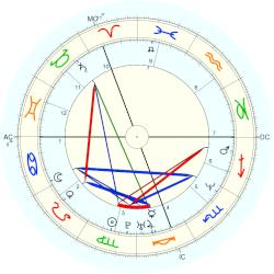 Rachel Hunter - natal chart (Placidus)