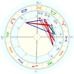 King of Portugal Joao I - natal chart (Placidus)