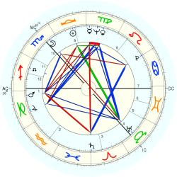 Robert Johnston - natal chart (Placidus)