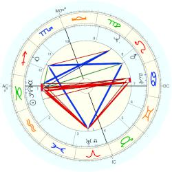 James Earl Jones - natal chart (Placidus)