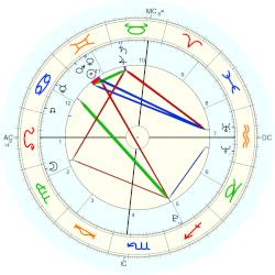 Nature: Kyushu Earthquake:Japan 2000 (june) - natal chart (Placidus)