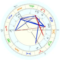 Astrology: AA of Great Britain - natal chart (Placidus)