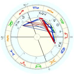 Janice Hagerty - natal chart (Placidus)
